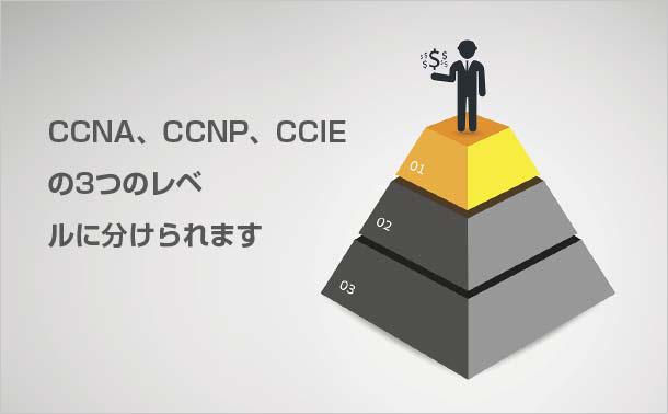 CCNA、CCNP、CCIEの3つのレベルに分けられます